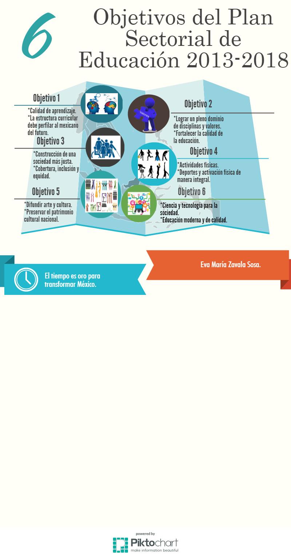Educación para el Futuro: Infografía sobre los objetivos del Plan ...