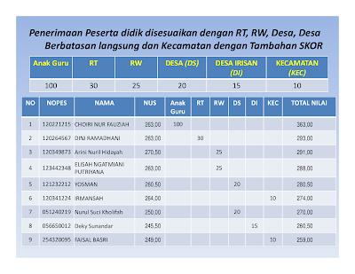 Pedoman PPDB 2018 / 2019 Kabupaten Bekasi SD, SMP, SMK, SMA