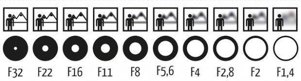 Cara Mengontrol Shutter speed Pada Kamera DSLR