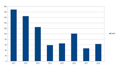 Суммарное количество пампов по годам за период 2010-2017