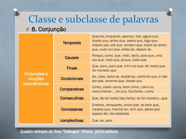 aula de portugues gramatica