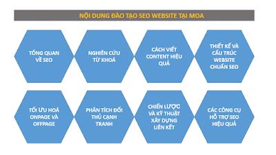 Nội dung của khóa học SEO cho công ty bán xe ô tô