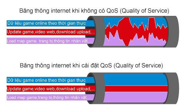 Băng thông internet khi cài đặt QoS (Quality of Service)