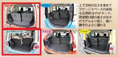 新型ワゴンR キャンバス 荷室ラゲッジの広さを比較