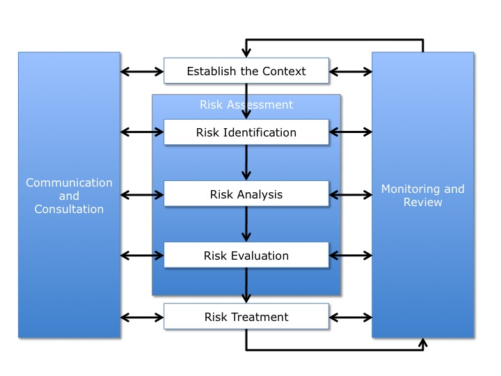 risk the effect of uncertainty on objectives an example of a