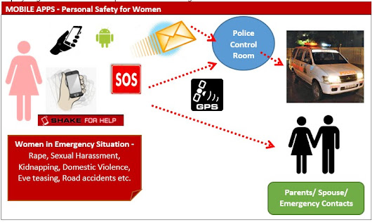 MOBILE APPS - Innovative step towards eradication of the gender focused crimes