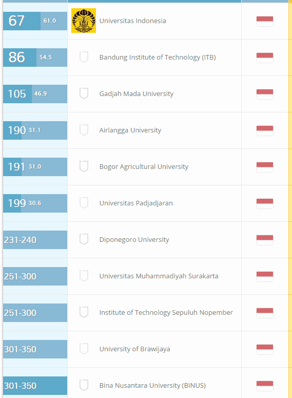 Peringkat Universitas Indonesia Versi QS Terbaru