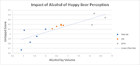 Impact of ABV vs. Untappd Score.