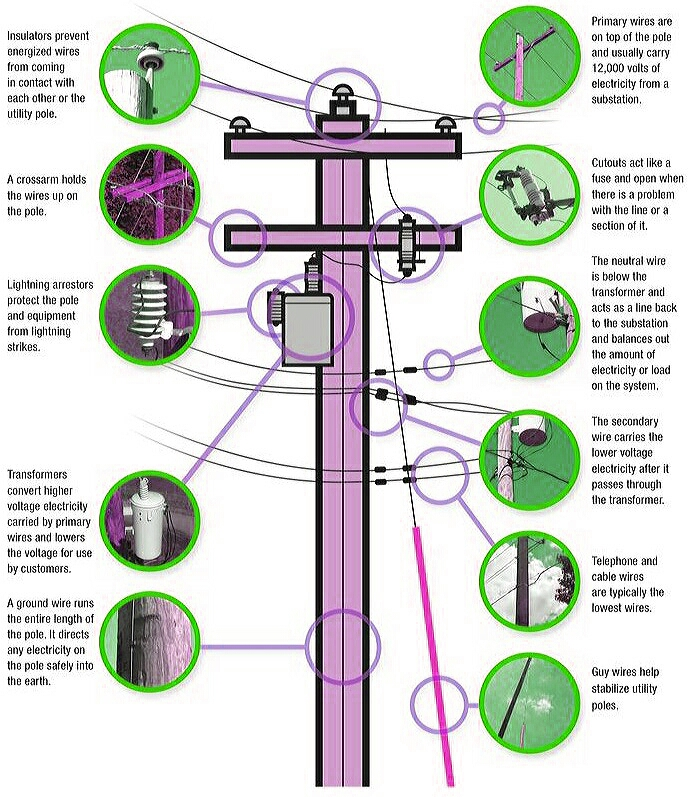 Parts of Electric Power Pole | Electrical Engineering Blog