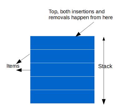 Java program for stack