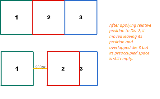 Relative example for css positioning