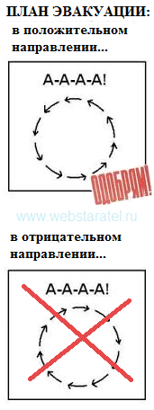 План эвакуации. Бег по кругу. Математика для блондинок.