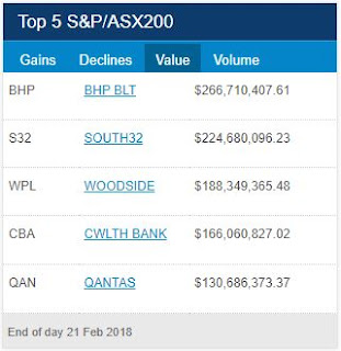 ASX Top 5 Turnover for 21th of February 2018
