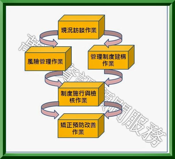 萬弘資訊顧問有限公司: ISO 27001:2013 資安顧問輔導服務