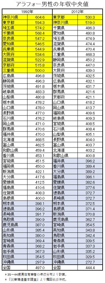 データえっせい: アラフォー男性の年収中央値の変化