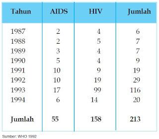 Gejala HIV AIDS, Tanda-tanda, Penularan dan Pencegahan serta Cara Mengobatinya