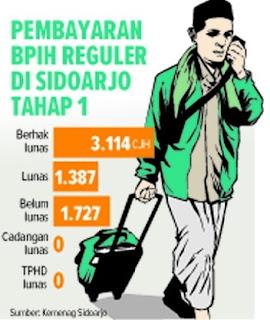 Pengurusan Paspor Masih 47 Persen