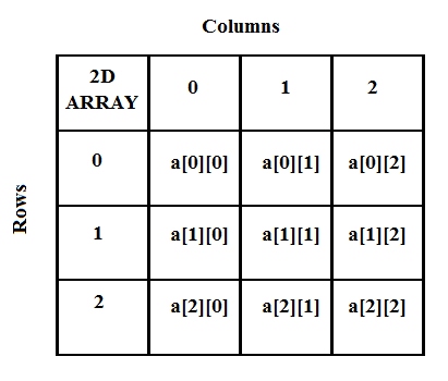 2D ARRAY: What are 2-Dimensional Arrays?