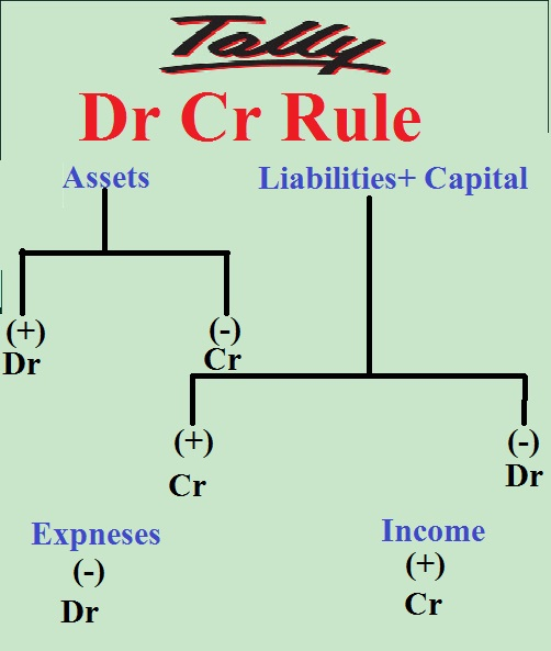 Account debit credit rule hindi me tally seekhe tally learn in hindi dr cr rule hindi ccuart Gallery