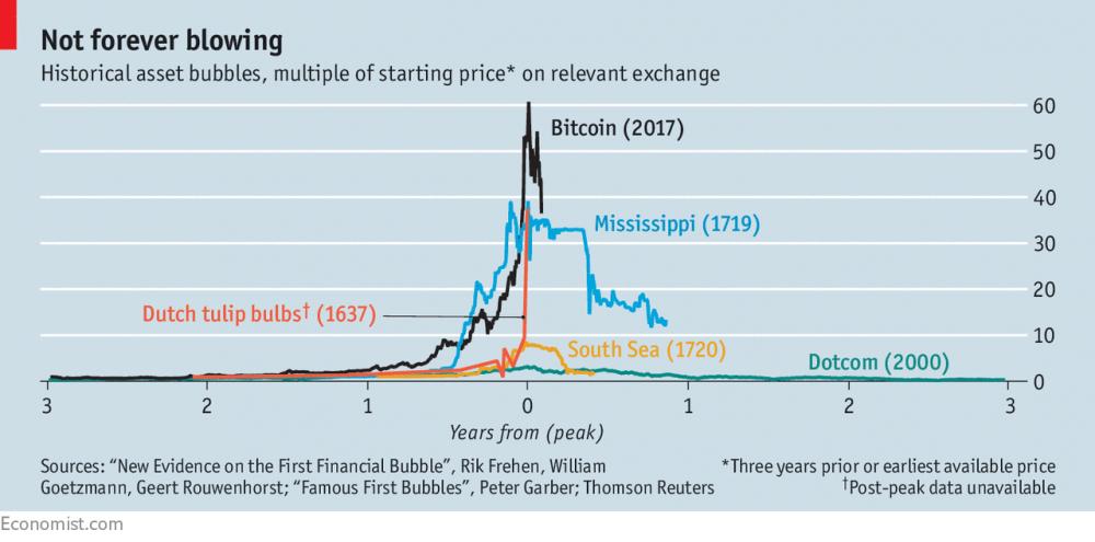 Molekylär ekonomi  Bitcoin eller bananacoin  Frågan är mer på ... 359e68719440e