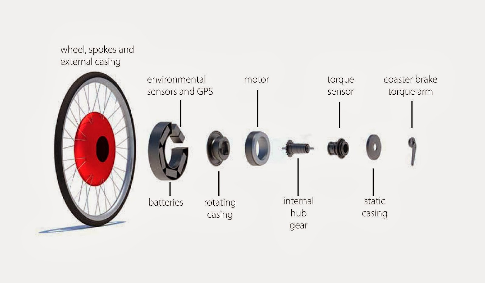 Fibracem Blog Copenhagen Wheel