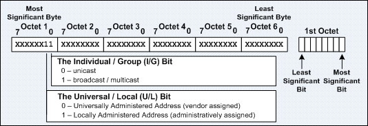 itcertnotes -: Multicast IP and MAC Addresses