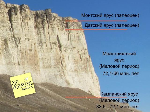 Геохронология Белой скалы