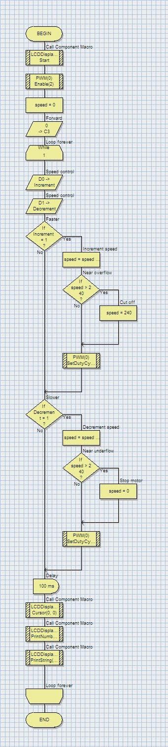 IngenuityDias: Pulse Width Modulation,Simulation Micro controllers