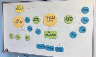 3. Sınıf Fen Bilimleri Maddeyi Niteleyen Özellikler Ders Planı (5E Modeli)