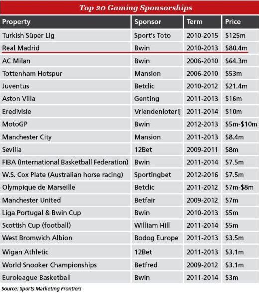 Fundo de investimento em apostas desportivas