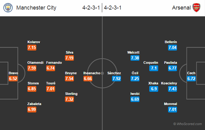 Possible Lineups, Team News, Stats – Manchester City vs Arsenal