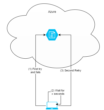 What to do when you hit the throughput limits of Azure