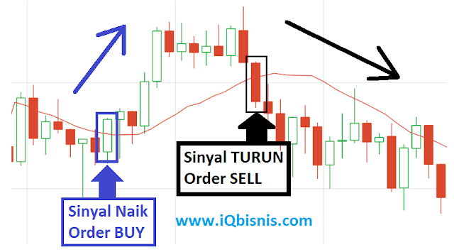 strategi teknik rahasia trading harian