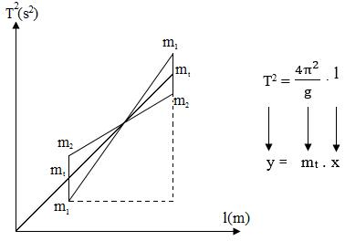 grafik bandul matematis