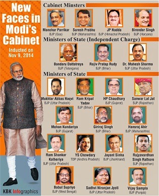 Cabinet Ministers Of India 2016 Pdf