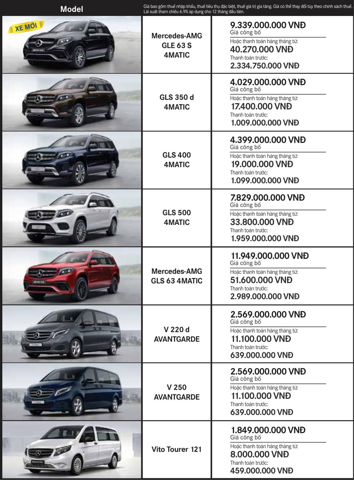 Bảng giá xe Mercedes tháng 1 2018 tại Mercedes Trường Chinh