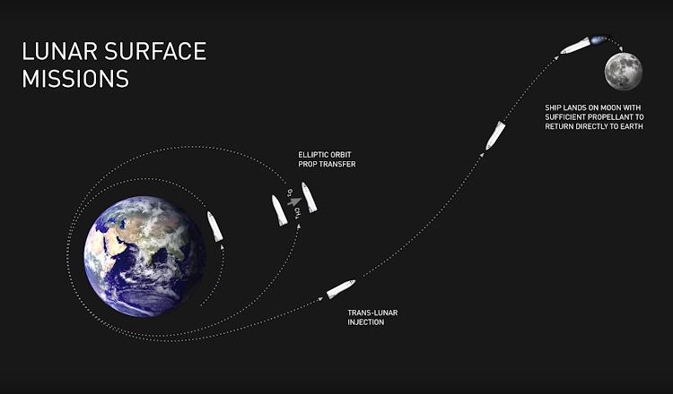 Илон Маск & SpaceX, Презентация BFR — Полет на Луну