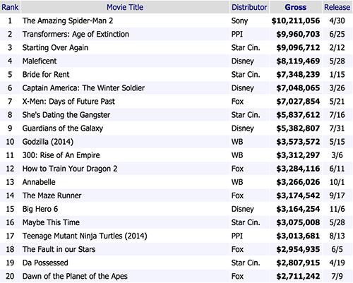 Highest Grossing Filipino Films for 2014   DLIST PH