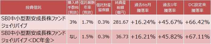 SBI中小型割安成長株ファンド ジェイリバイブとSBI中小型割安成長株ファンド ジェイリバイブ <DC年金>成績比較