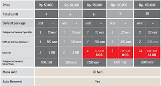http://tekinolpen.blogspot.com/2016/09/kelebihan-paket-smartplan-limitless.html