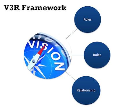 Best Teambuilding Framework V3R