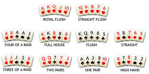 Poker Hand Cara Bermain Poker Online