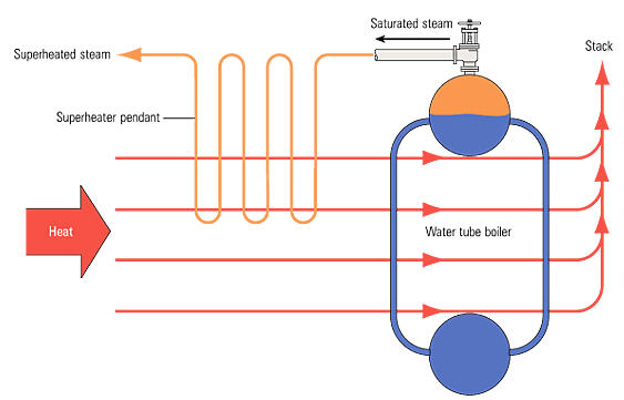 Thermal Power Plant Block Diagram | Thermal Power Generation Station ...