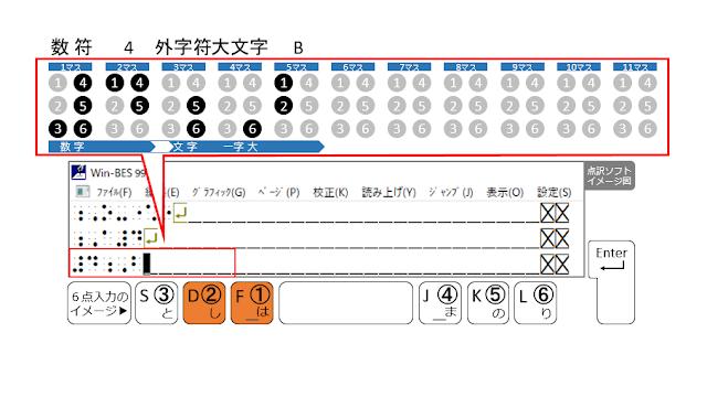 ①、②の点が表示された点訳ソフトのイメージ図と、①、②の点がオレンジ色で示された6点入力のイメージ図