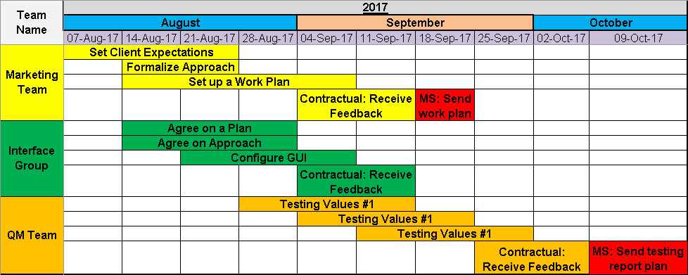 Project Timeline Template  8 Free Samples - Free Project Management - project timelines