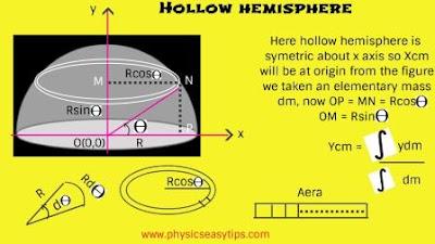 center of mass physics,center of mass hollow hemisphere
