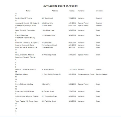 Annual Report 2017: Zoning Board of Appeals