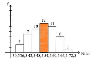 Gambar ilustrasi Soal no. 34 Histogram
