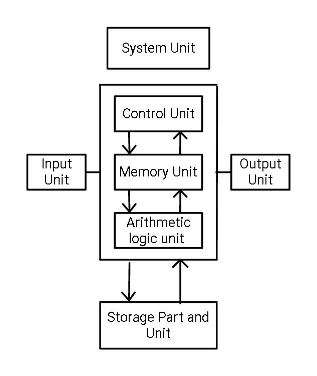 Basic Organization of Computer SystemSachin for blog - blogger