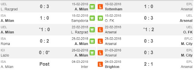 5 Laga Terakhir AC Milan dan Arsenal